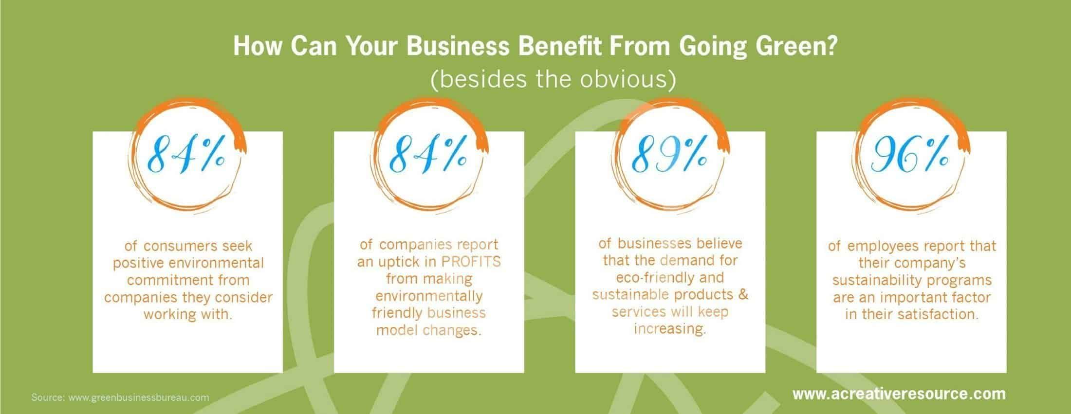 Infographic on the benefits of going green with your business